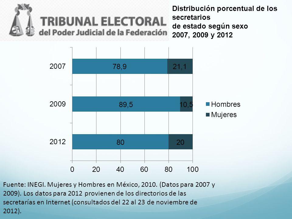 Distribución porcentual de los secretarios de estado según sexo 2007, 2009 y 2012 Fuente: INEGI. Mujeres y Hombres en México, 2010. (Datos para 2007 y