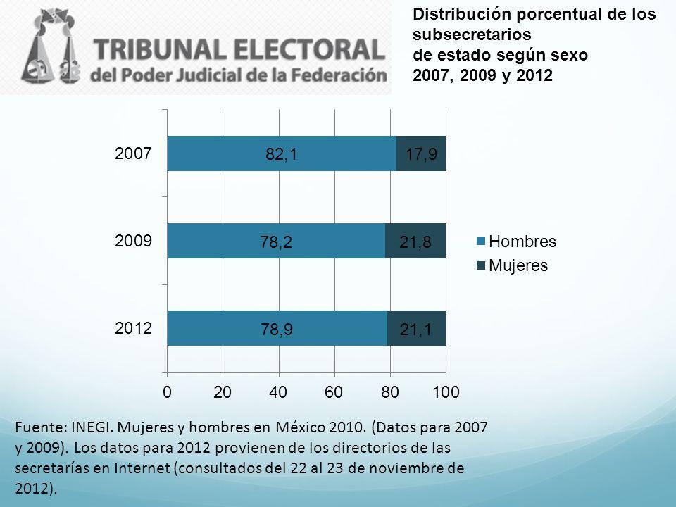 Distribución porcentual de los subsecretarios de estado según sexo 2007, 2009 y 2012 Fuente: INEGI. Mujeres y hombres en México 2010. (Datos para 2007
