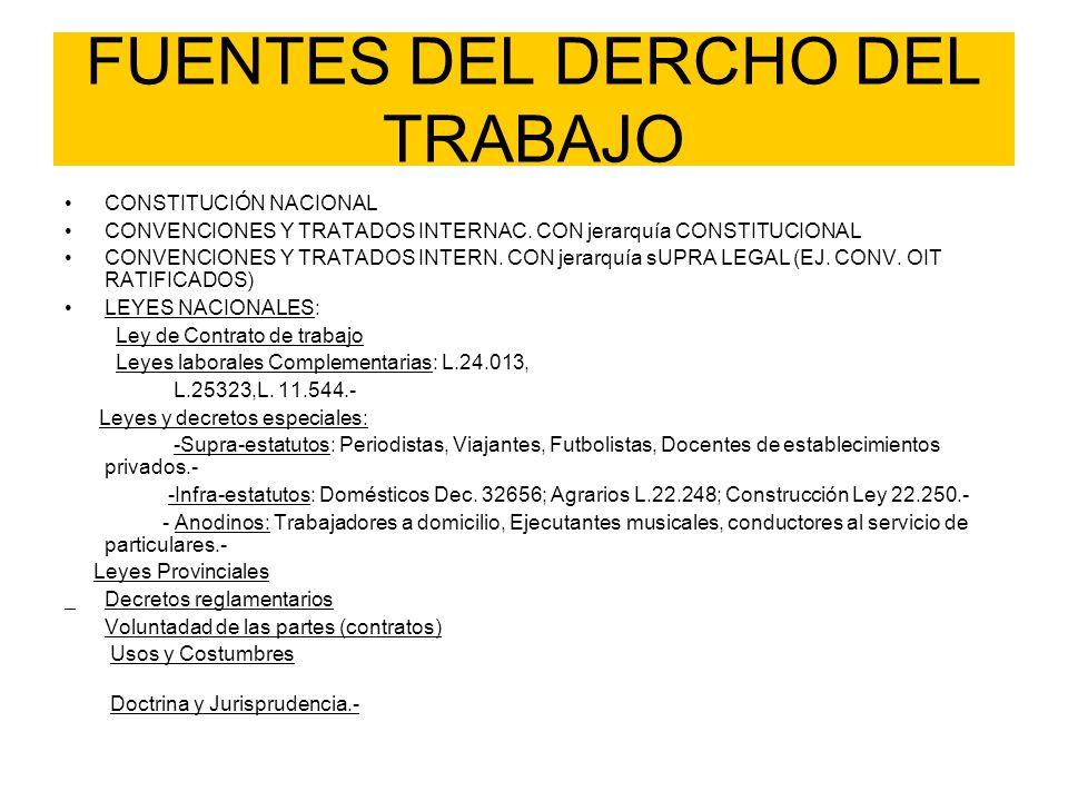 FUENTES DEL DERCHO DEL TRABAJO CONSTITUCIÓN NACIONAL CONVENCIONES Y TRATADOS INTERNAC. CON jerarquía CONSTITUCIONAL CONVENCIONES Y TRATADOS INTERN. CO