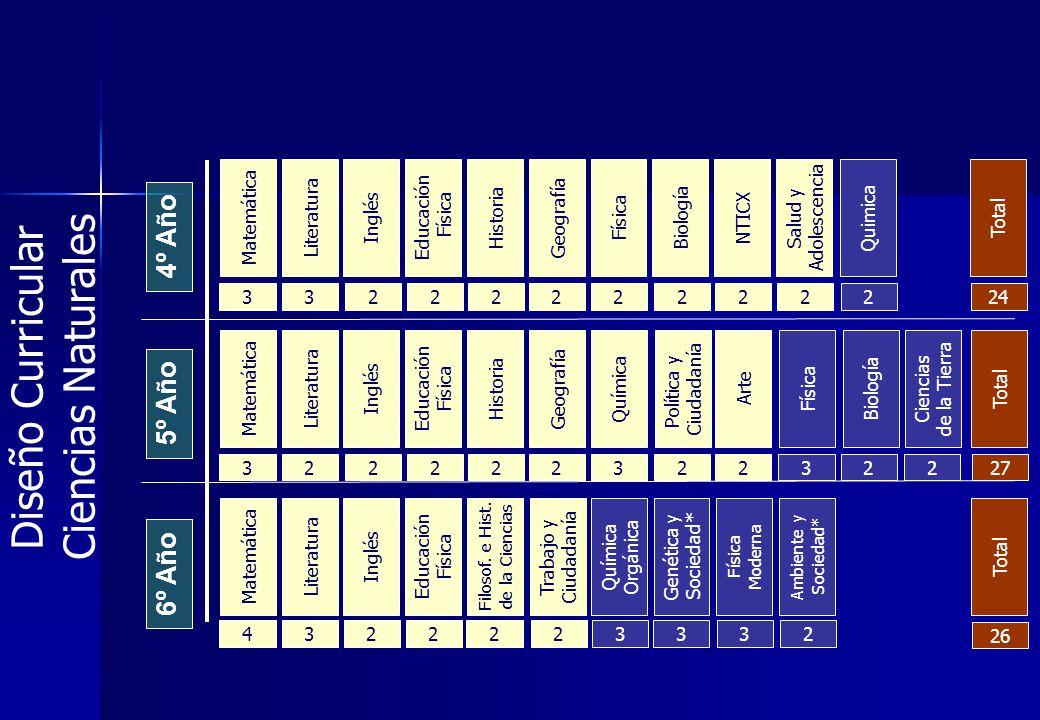 4º Año 5º Año 6º Año Matemática Literatura Inglés Educación Física Historia Geografía Biología NTICX Salud y Adolescencia Matemática Literatura Inglés