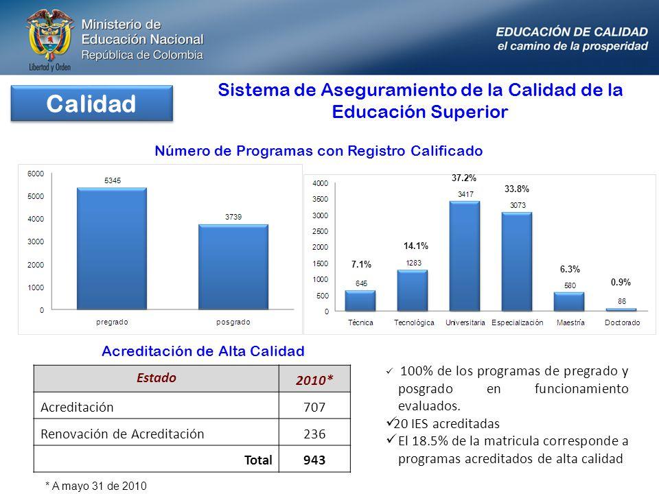 Calidad Sistema de Aseguramiento de la Calidad de la Educación Superior Estado 2010* Acreditación707 Renovación de Acreditación236 Total943 100% de lo