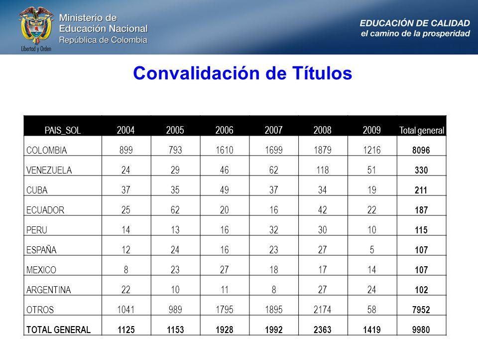 Convalidación de Títulos PAIS_SOL200420052006200720082009Total general COLOMBIA8997931610169918791216 8096 VENEZUELA2429466211851 330 CUBA373549373419