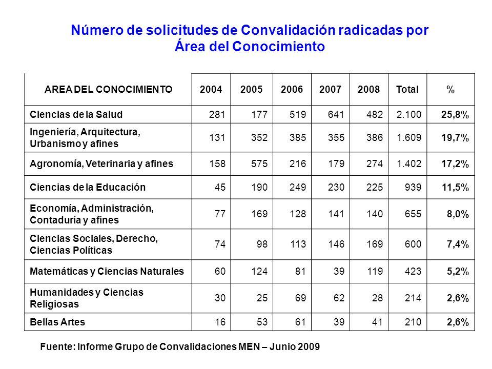 Fuente: Informe Grupo de Convalidaciones MEN – Junio 2009 Número de solicitudes de Convalidación radicadas por Área del Conocimiento AREA DEL CONOCIMI