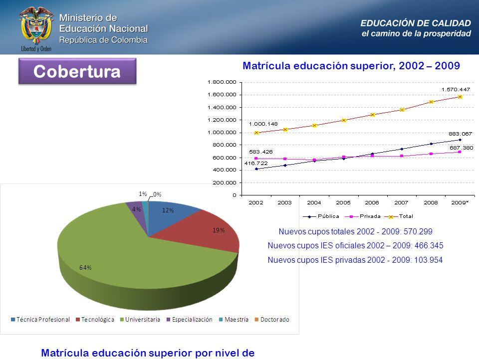 Cobertura Nuevos cupos totales 2002 - 2009: 570.299 Nuevos cupos IES oficiales 2002 – 2009: 466.345 Nuevos cupos IES privadas 2002 - 2009: 103.954 Mat
