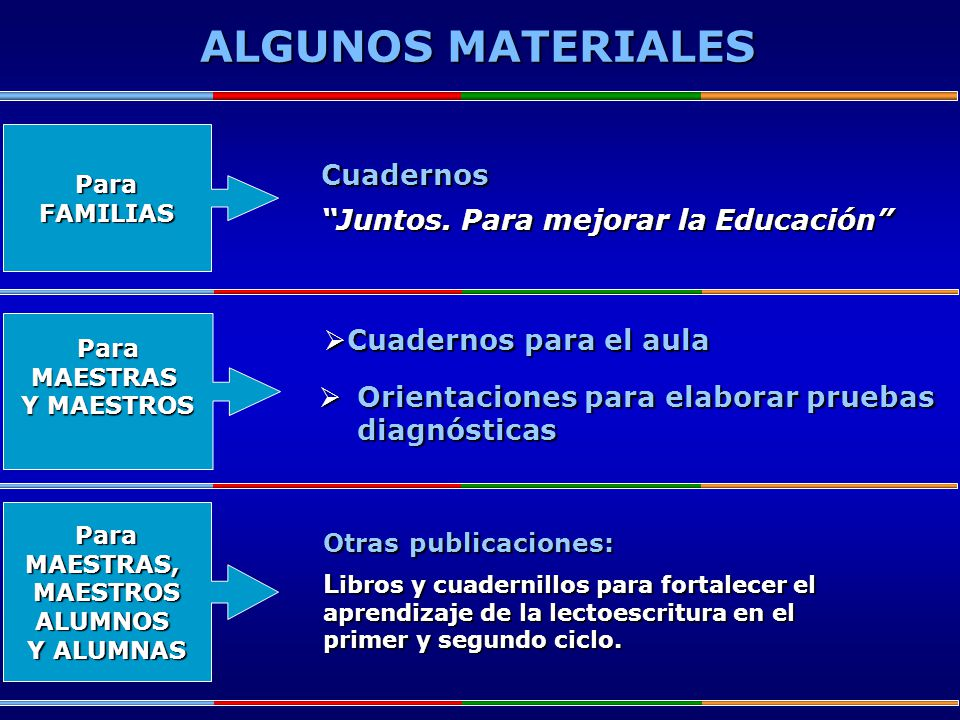 ParaFAMILIAS ParaMAESTRAS,MAESTROSALUMNOS Y ALUMNAS ParaMAESTRAS Y MAESTROS ALGUNOS MATERIALES Cuadernos para el aula Cuadernos para el aula Orientaci