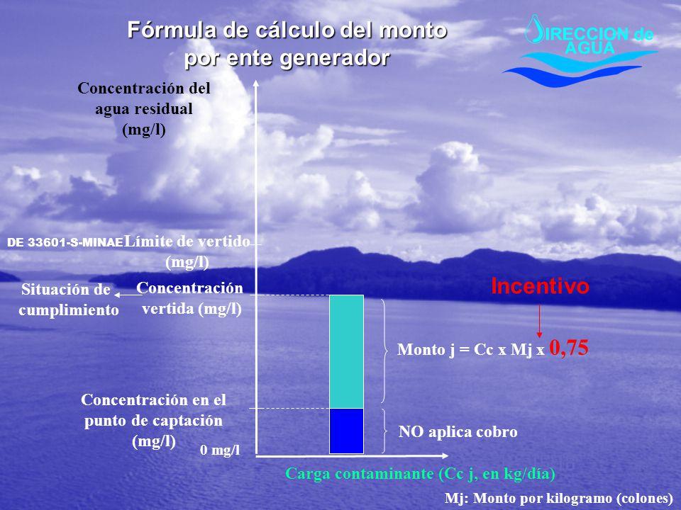 Carga contaminante (Cc j, en kg/día) Límite de vertido (mg/l) Concentración vertida (mg/l) Monto j = Cc x Mj x 0,75 Situación de cumplimiento Mj: Mont