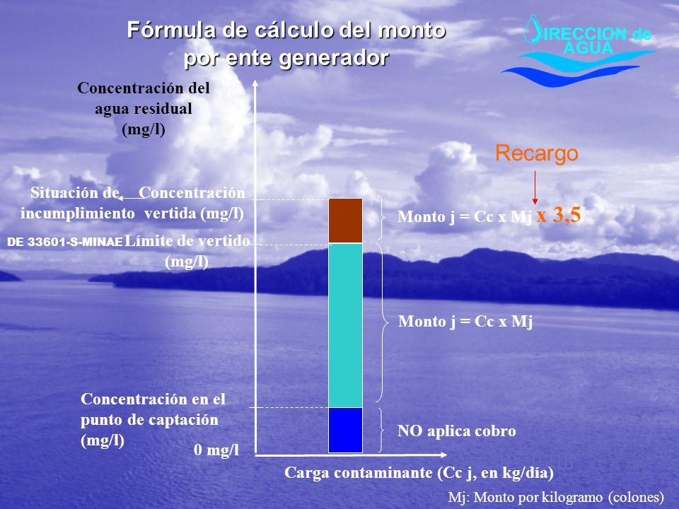 Carga contaminante (Cc j, en kg/día) Límite de vertido (mg/l) Concentración vertida (mg/l) Monto j = Cc x Mj Situación de incumplimiento Mj: Monto por