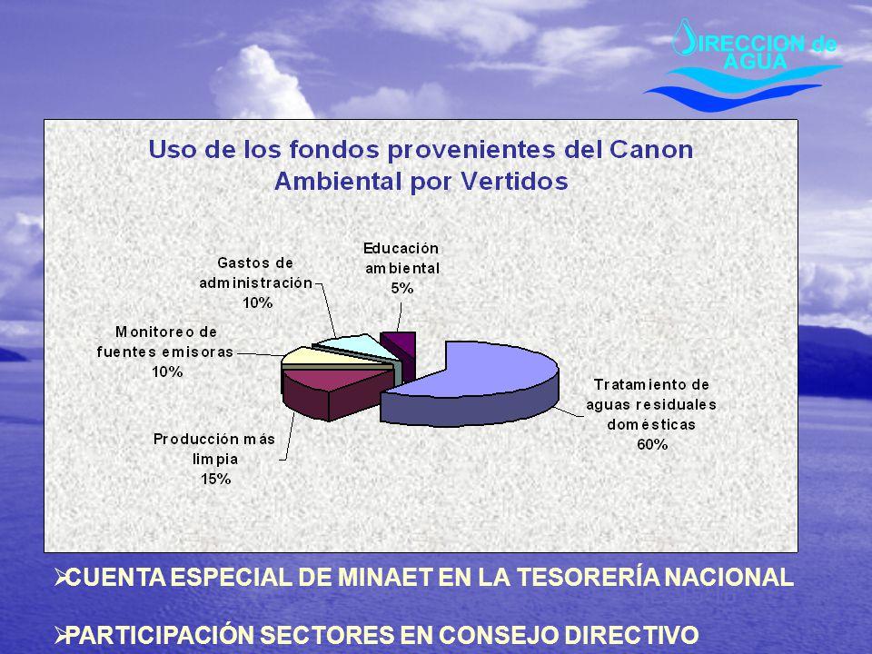 CUENTA ESPECIAL DE MINAET EN LA TESORERÍA NACIONAL PARTICIPACIÓN SECTORES EN CONSEJO DIRECTIVO