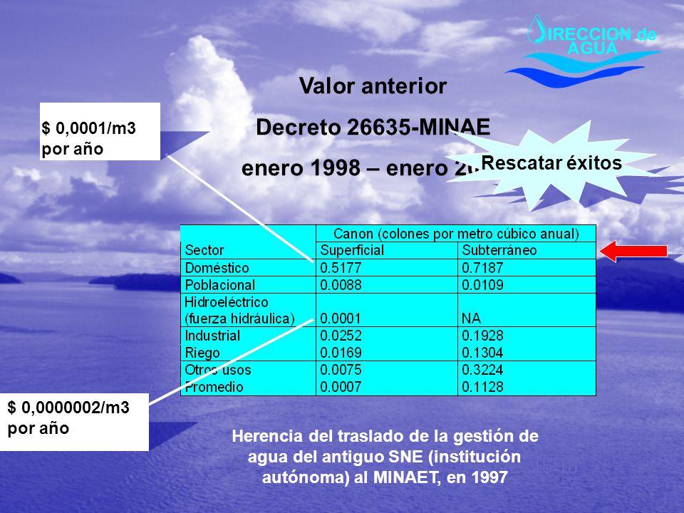 Valor anterior Decreto 26635-MINAE enero 1998 – enero 2006 Herencia del traslado de la gestión de agua del antiguo SNE (institución autónoma) al MINAE