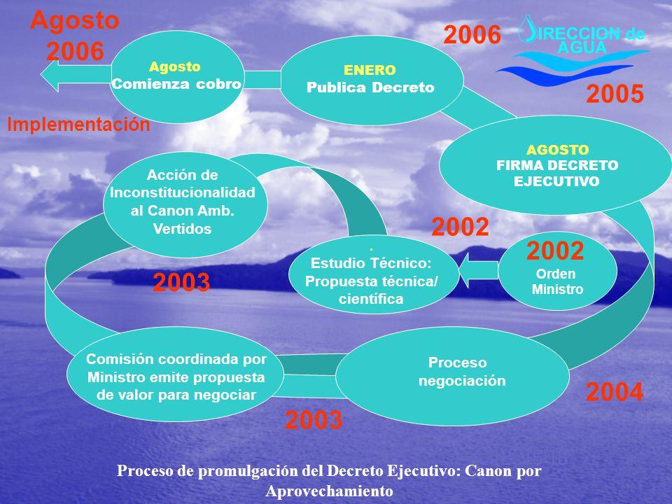 Comisión coordinada por Ministro emite propuesta de valor para negociar Proceso negociación 2002 Acción de Inconstitucionalidad al Canon Amb. Vertidos