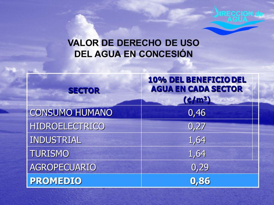 SECTOR 10% DEL BENEFICIO DEL AGUA EN CADA SECTOR (¢/m 3 ) CONSUMO HUMANO 0,46 HIDROELECTRICO0,27 INDUSTRIAL1,64 TURISMO1,64 AGROPECUARIO0,29 PROMEDIO0