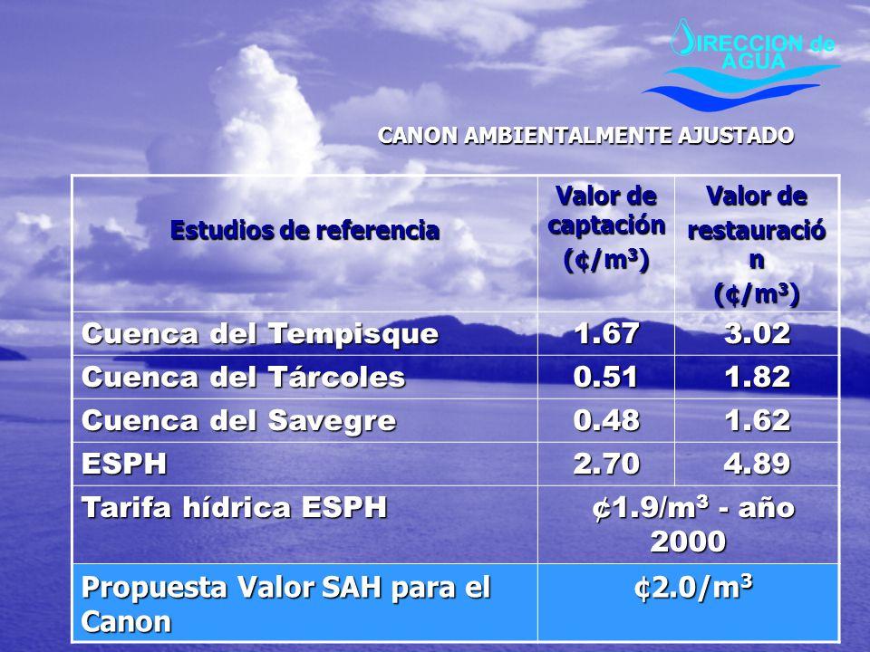 Estudios de referencia Valor de captación (¢/m 3 ) Valor de restauració n (¢/m 3 ) Cuenca del Tempisque 1.673.02 Cuenca del Tárcoles 0.511.82 Cuenca d