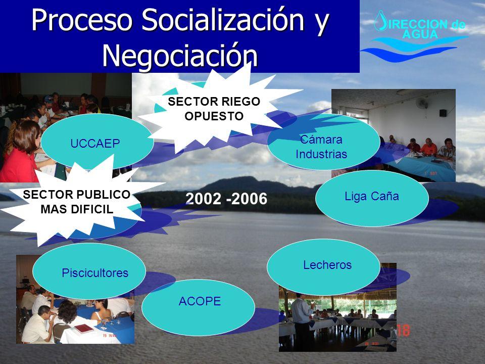 Liga Caña Proceso Socialización y Negociación Cámara Industrias Lecheros ACOPE UCCAEP Piscicultores Instituciones Públicas CNAA 2002 -2006 SECTOR PUBL