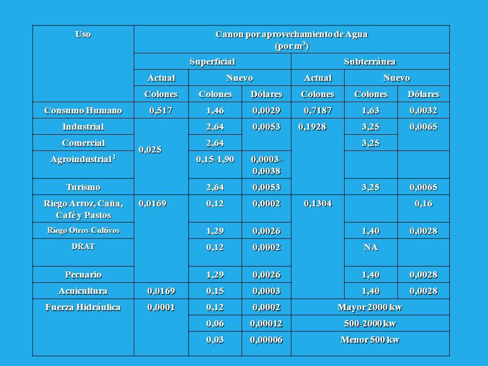 1 Depende del porcentaje de uso NO CONSUNTIVO haga del aguaUso Canon por aprovechamiento de Agua (por m 3 ) SuperficialSubterránea ActualNuevoActualNu