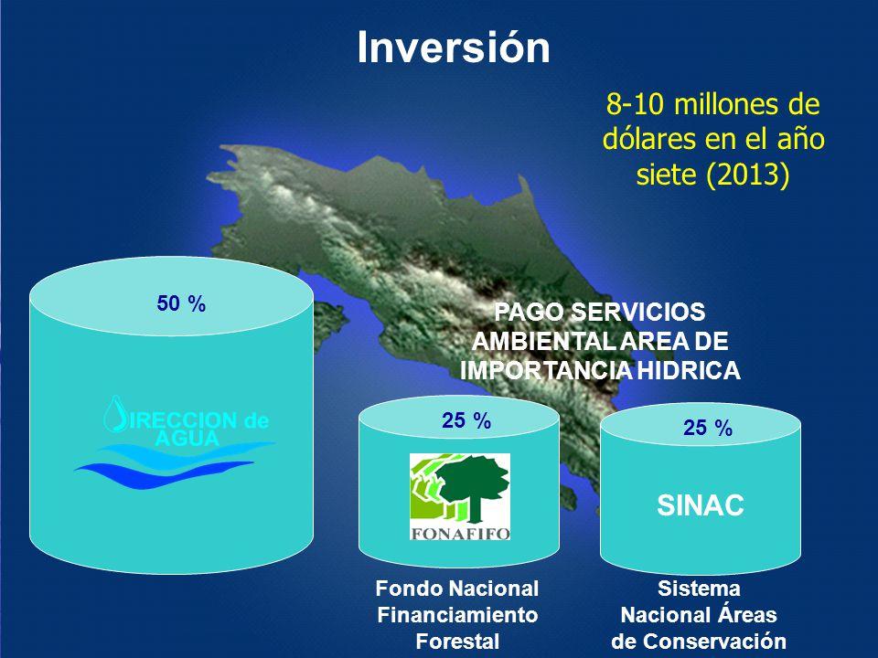 SINAC 50 % 25 % Fondo Nacional Financiamiento Forestal Sistema Nacional Áreas de Conservación PAGO SERVICIOS AMBIENTAL AREA DE IMPORTANCIA HIDRICA Inv