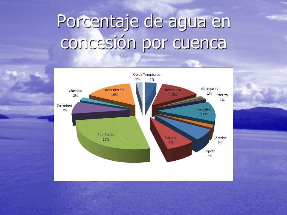 Porcentaje de agua en concesión por cuenca