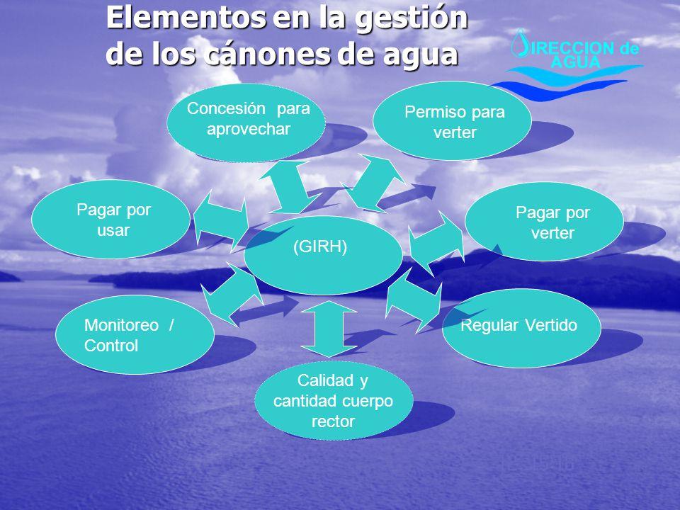 Elementos en la gestión de los cánones de agua (GIRH) Regular Vertido Permiso para verter Pagar por verter Concesión para aprovechar Pagar por usar Mo