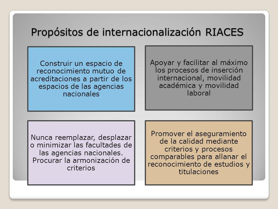 Propósitos de internacionalización RIACES Construir un espacio de reconocimiento mutuo de acreditaciones a partir de los espacios de las agencias nacionales Apoyar y facilitar al máximo los procesos de inserción internacional, movilidad académica y movilidad laboral Nunca reemplazar, desplazar o minimizar las facultades de las agencias nacionales.