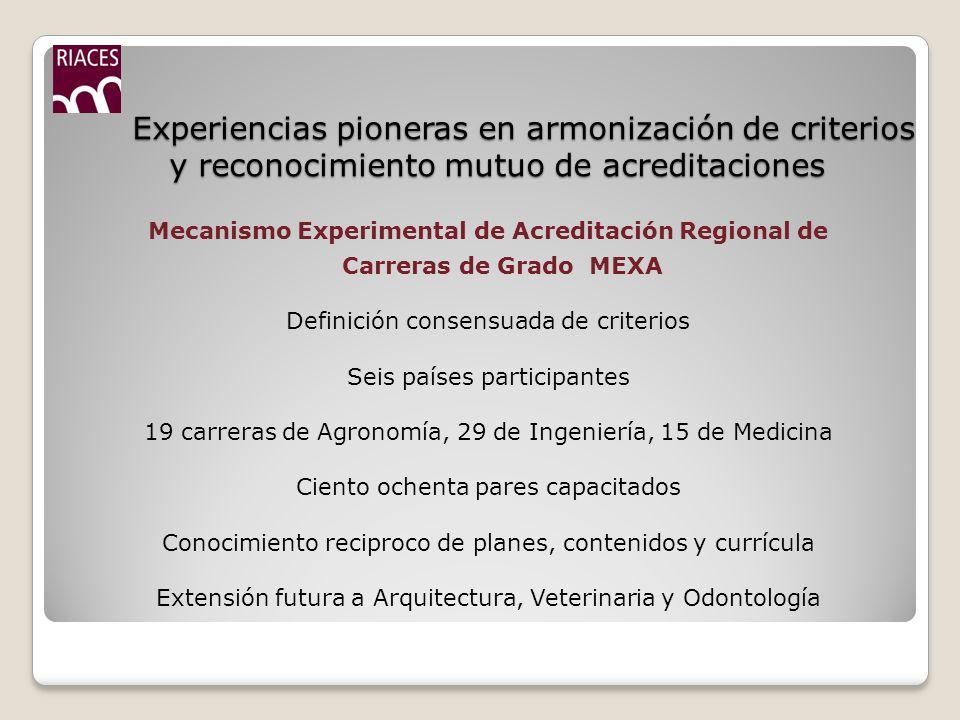 Experiencias pioneras en armonización de criterios y reconocimiento mutuo de acreditaciones Experiencias pioneras en armonización de criterios y reconocimiento mutuo de acreditaciones Mecanismo Experimental de Acreditación Regional de Carreras de Grado MEXA Definición consensuada de criterios Seis países participantes 19 carreras de Agronomía, 29 de Ingeniería, 15 de Medicina Ciento ochenta pares capacitados Conocimiento reciproco de planes, contenidos y currícula Extensión futura a Arquitectura, Veterinaria y Odontología