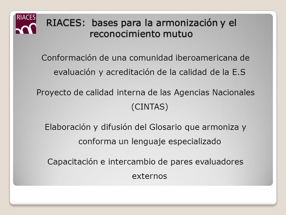 RIACES: bases para la armonización y el reconocimiento mutuo Conformación de una comunidad iberoamericana de evaluación y acreditación de la calidad de la E.S Proyecto de calidad interna de las Agencias Nacionales (CINTAS) Elaboración y difusión del Glosario que armoniza y conforma un lenguaje especializado Capacitación e intercambio de pares evaluadores externos