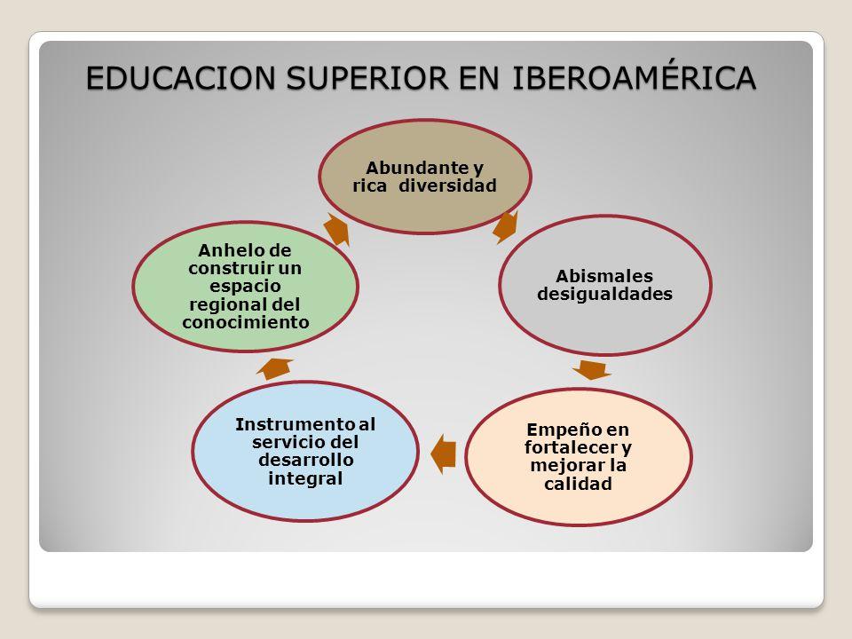Educación a Distancia En el año 2005 se inició el proceso de armonización de criterios para la evaluación y acreditación de programas de educación a distancia Se ha avanzado en armonización de la evaluación de posgrados en Educación Argentina, Cuba, Paraguay y España*