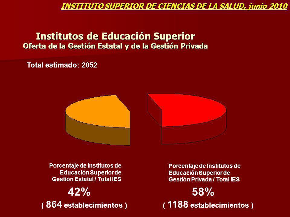Institutos de Educación Superior Oferta de la Gestión Estatal y de la Gestión Privada Porcentaje de Institutos de Educación Superior de Gestión Estata