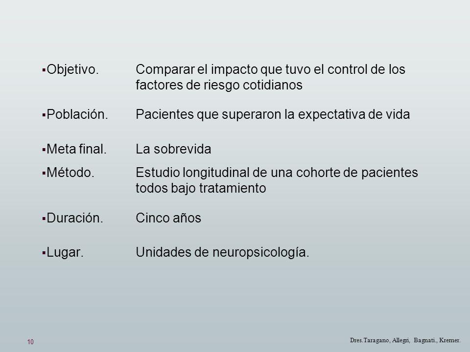 10 Dres.Taragano, Allegri, Bagnati., Kremer. Objetivo. Comparar el impacto que tuvo el control de los factores de riesgo cotidianos Población. Pacient