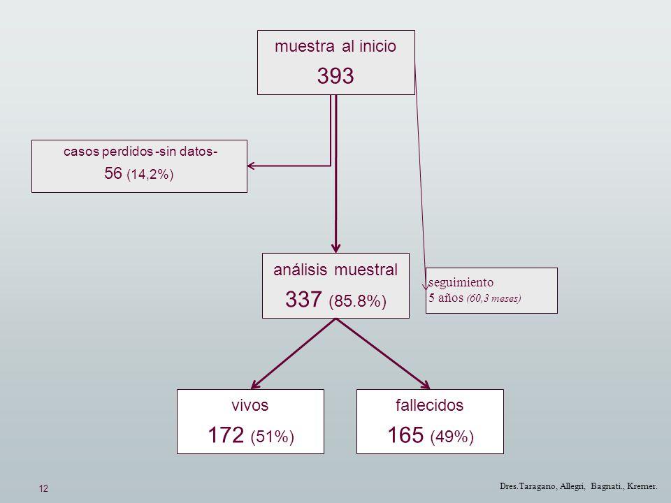 12 Dres.Taragano, Allegri, Bagnati., Kremer. muestraal inicio 393 casos perdidos -sin datos- 56 (14,2%) análisis muestral 337 (85.8%) seguimiento5 año