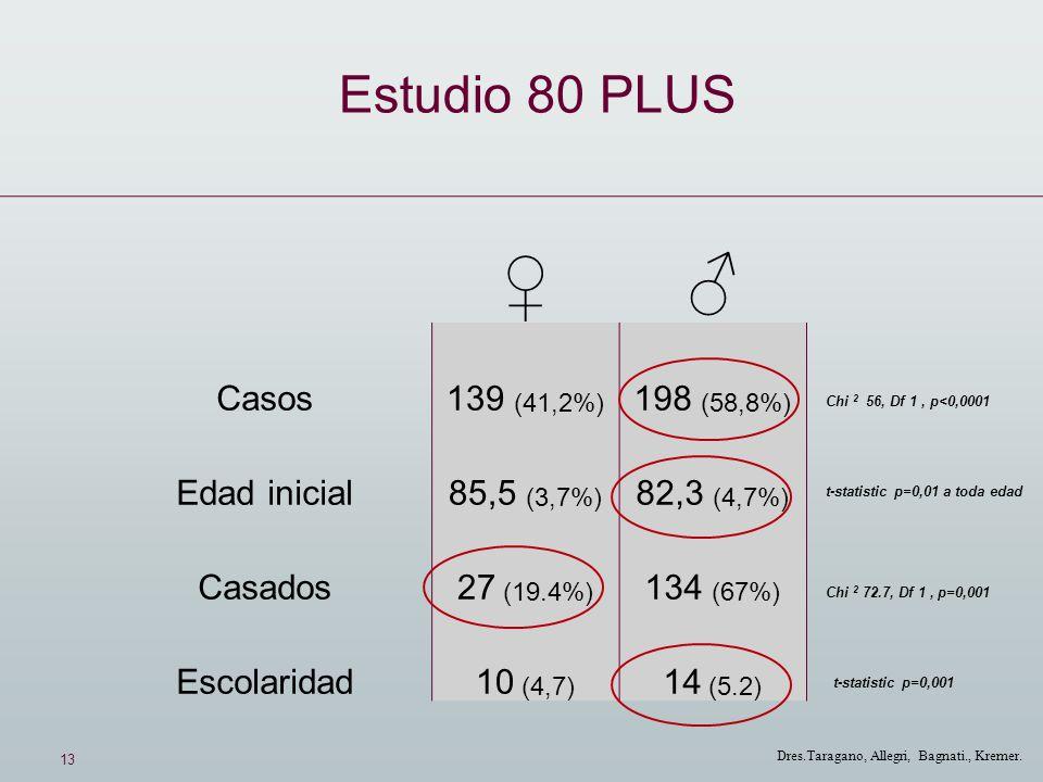 13 Dres.Taragano, Allegri, Bagnati., Kremer. Casos139 (41,2%) 198 (58,8%) Edad inicial85,5 (3,7%) 82,3 (4,7%) Casados27 (19.4%) 134 (67%) Escolaridad1