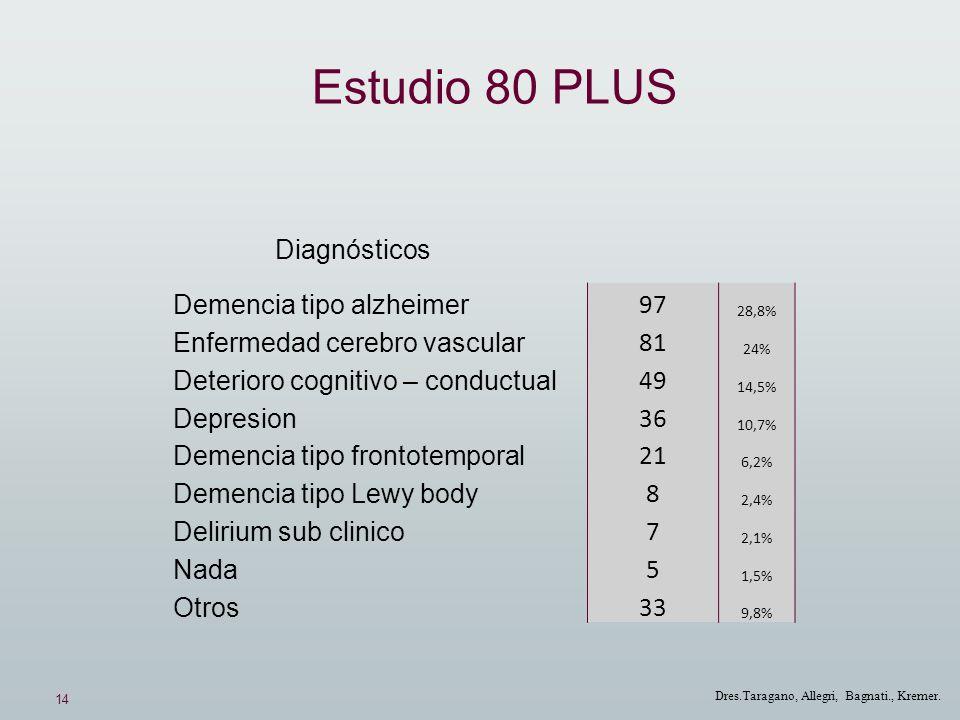 14 Dres.Taragano, Allegri, Bagnati., Kremer. Estudio 80 PLUS Demencia tipo alzheimer 97 28,8% Enfermedad cerebro vascular 81 24% Deterioro cognitivo –
