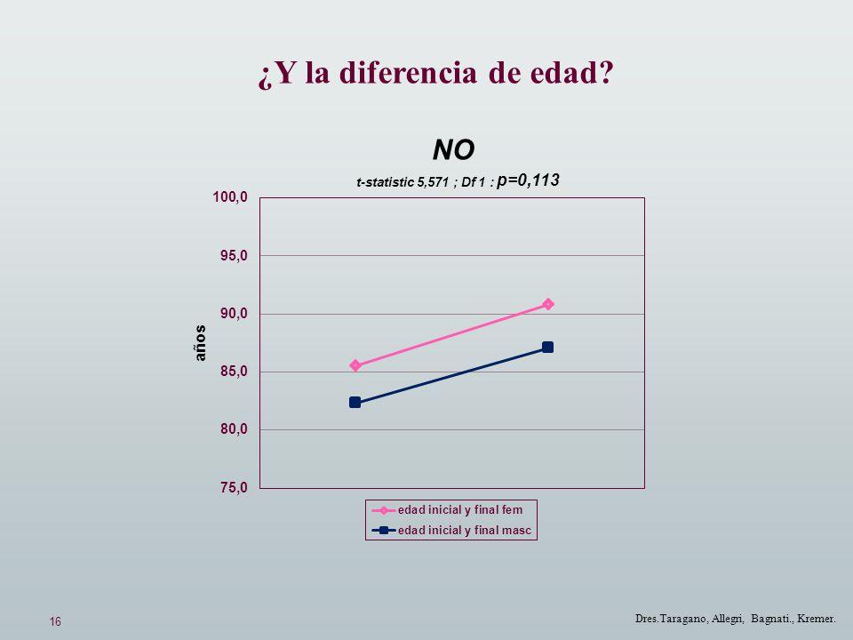 16 Dres.Taragano, Allegri, Bagnati., Kremer. NO t-statistic 5,571 ; Df 1 : p=0,113 ¿Y la diferencia de edad?