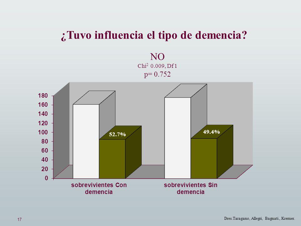 17 Dres.Taragano, Allegri, Bagnati., Kremer. ¿Tuvo influencia el tipo de demencia? NO Chi 2 0.009, Df 1 p= 0.752 52.7% 49.4%