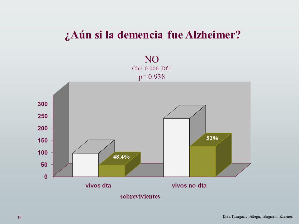 18 Dres.Taragano, Allegri, Bagnati., Kremer. ¿Aún si la demencia fue Alzheimer? NO Chi 2 0.006, Df 1 p= 0.938 48.4% 52% sobrevivientes