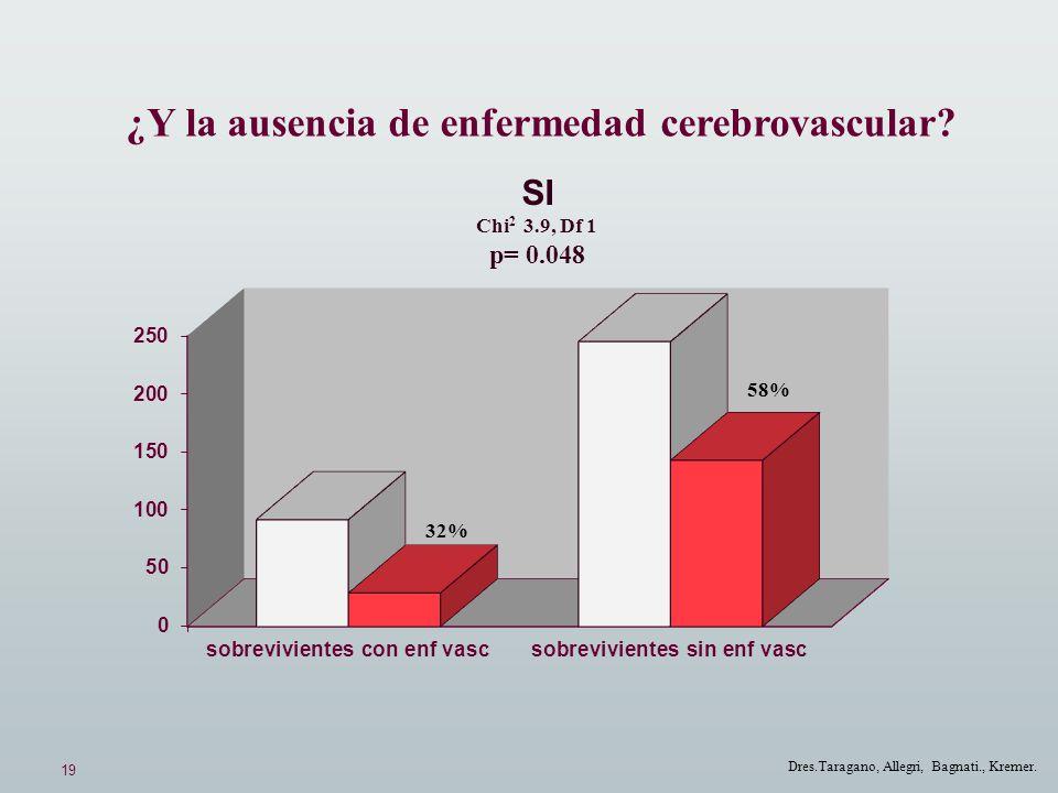 19 Dres.Taragano, Allegri, Bagnati., Kremer. ¿Y la ausencia de enfermedad cerebrovascular? SI Chi 2 3.9, Df 1 p= 0.048 58% 32%
