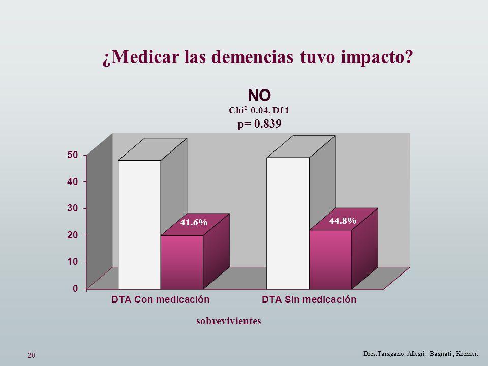 20 Dres.Taragano, Allegri, Bagnati., Kremer. NO Chi 2 0.04, Df 1 p= 0.839 ¿Medicar las demencias tuvo impacto? 44.8% 41.6% sobrevivientes