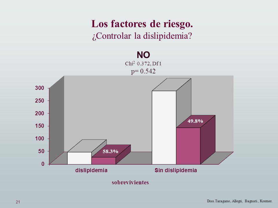 21 Dres.Taragano, Allegri, Bagnati., Kremer. Los factores de riesgo. ¿Controlar la dislipidemia? NO Chi 2 0.372, Df 1 p= 0.542 49.8% 58.3% sobrevivien