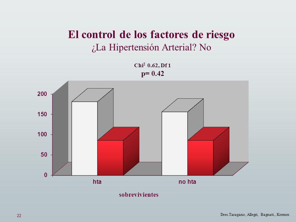 22 Dres.Taragano, Allegri, Bagnati., Kremer. El control de los factores de riesgo ¿La Hipertensión Arterial? No Chi 2 0.62, Df 1 p= 0.42 sobreviviente