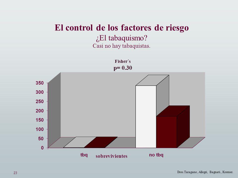 23 Dres.Taragano, Allegri, Bagnati., Kremer. El control de los factores de riesgo ¿El tabaquismo? Casi no hay tabaquistas. Fisher´s p= 0.30 sobrevivie
