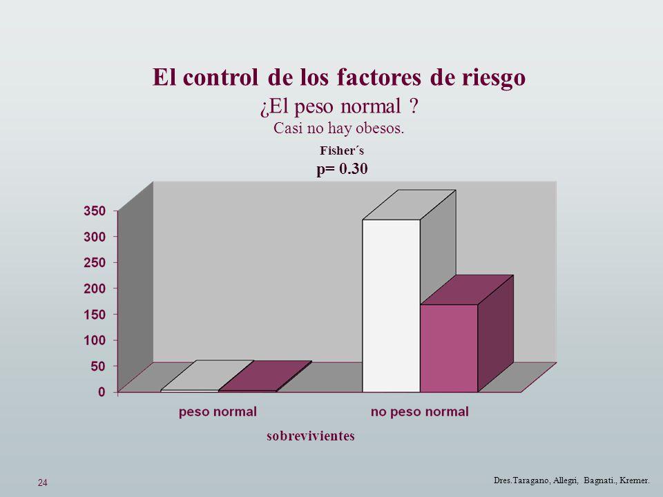 24 Dres.Taragano, Allegri, Bagnati., Kremer. El control de los factores de riesgo ¿El peso normal ? Casi no hay obesos. Fisher´s p= 0.30 sobreviviente