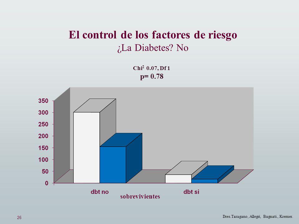 26 Dres.Taragano, Allegri, Bagnati., Kremer. El control de los factores de riesgo ¿La Diabetes? No Chi 2 0.07, Df 1 p= 0.78 sobrevivientes