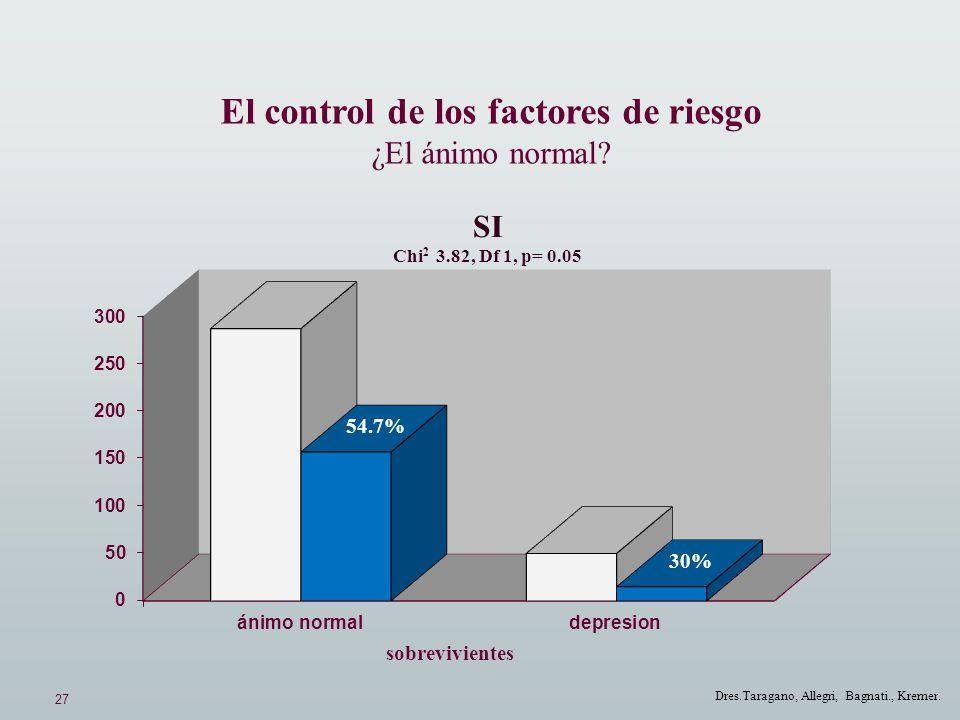 27 Dres.Taragano, Allegri, Bagnati., Kremer. El control de los factores de riesgo ¿El ánimo normal? SI Chi 2 3.82, Df 1, p= 0.05 54.7% 30% sobrevivien