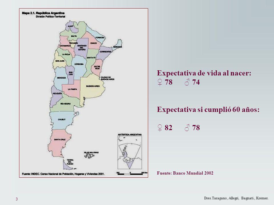 3 Dres.Taragano, Allegri, Bagnati., Kremer. Expectativa de vida al nacer: 78 74 Expectativa si cumplió 60 años: 82 78 Fuente: Banco Mundial 2002