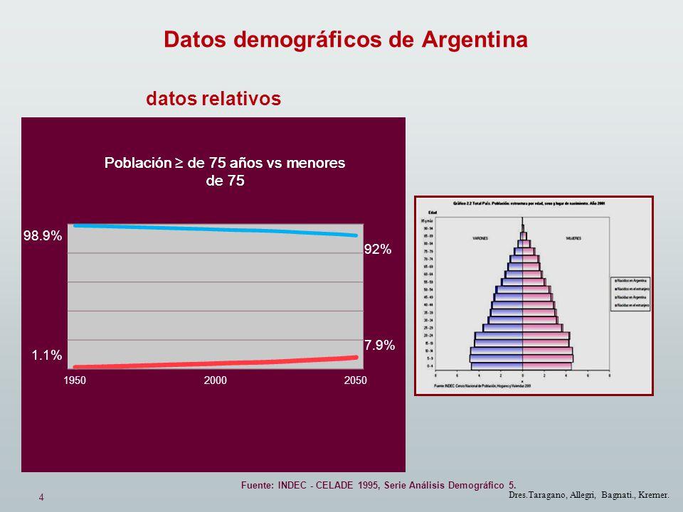 4 Dres.Taragano, Allegri, Bagnati., Kremer. Datos demográficos de Argentina 98.9% 1.1% Fuente: INDEC - CELADE 1995, Serie Análisis Demográfico 5. 92%
