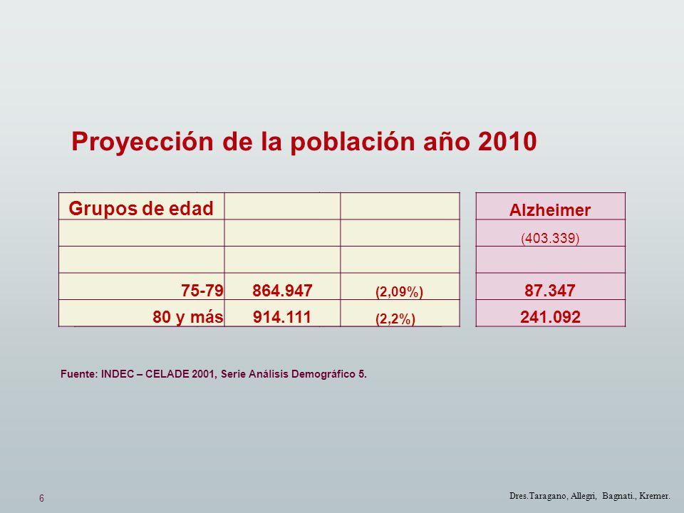 6 Dres.Taragano, Allegri, Bagnati., Kremer. Proyección de la población año 2010 Alzheimer (403.339) 87.347 241.092 Grupos de edad 75-79864.947 (2,09%)
