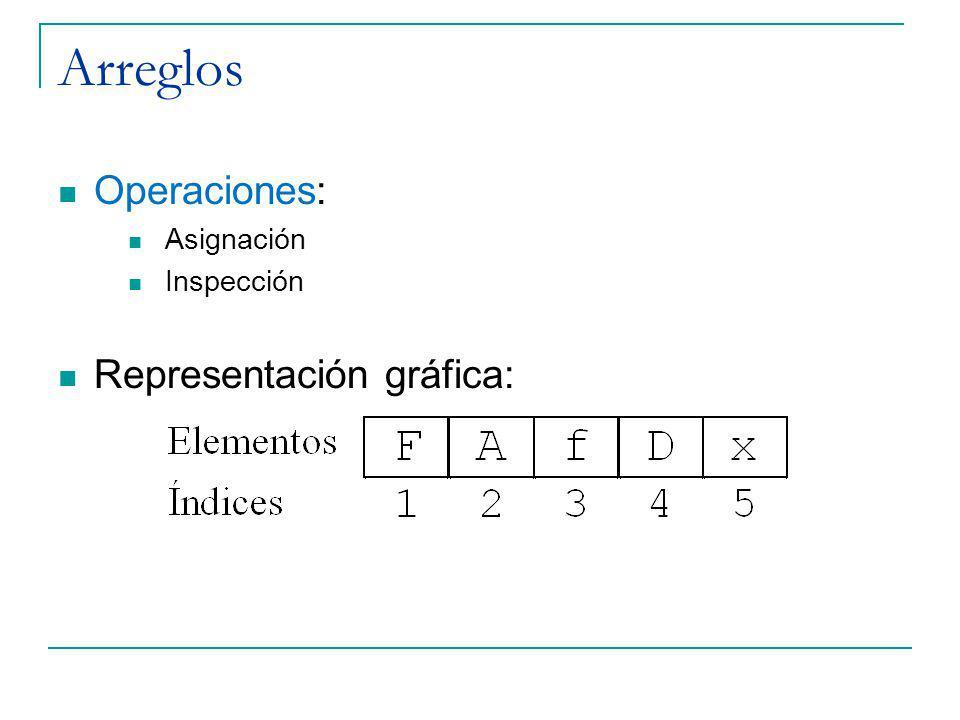 Arreglos Operaciones: Asignación Inspección Representación gráfica: