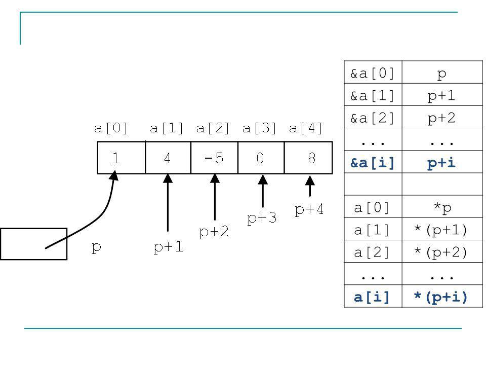 &a[0]p &a[1]p+1 &a[2]p+2... &a[i]p+i a[0]*p a[1]*(p+1) a[2]*(p+2)... a[i]*(p+i)