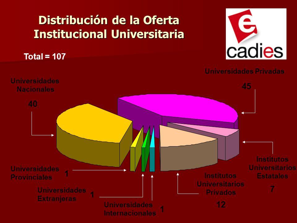 Distribución de la Oferta Institucional Universitaria 40 45 7 12 1 1 1 Universidades Nacionales Universidades Privadas Institutos Universitarios Estat