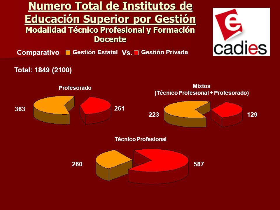 Numero Total de Institutos de Educación Superior por Gestión Modalidad Técnico Profesional y Formación Docente Profesorado 363 261 Técnico Profesional 260587 Mixtos (Técnico Profesional + Profesorado) 223129 Gestión EstatalGestión Privada Total: 1849 (2100) Comparativo Vs.