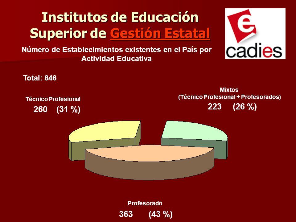 Institutos de Educación Superior de Gestión Estatal Técnico Profesional Profesorado 260 (31 %) 223 (26 %) 363 (43 %) Número de Establecimientos existe
