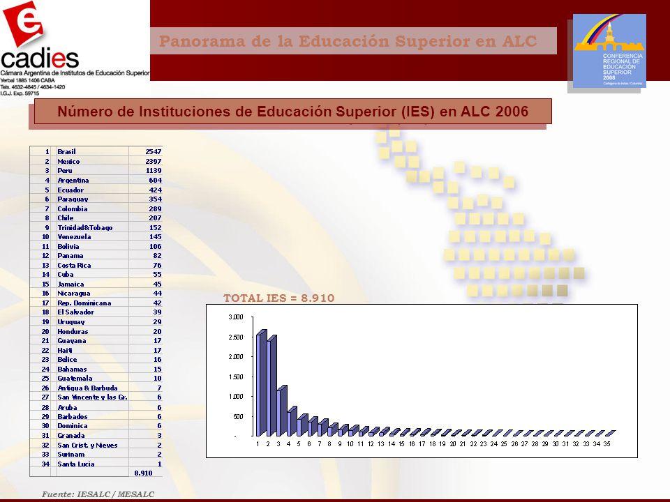 Panorama de la Educación Superior en ALC Número de Instituciones de Educación Superior (IES) en ALC 2006 TOTAL IES = 8.910 Fuente: IESALC / MESALC